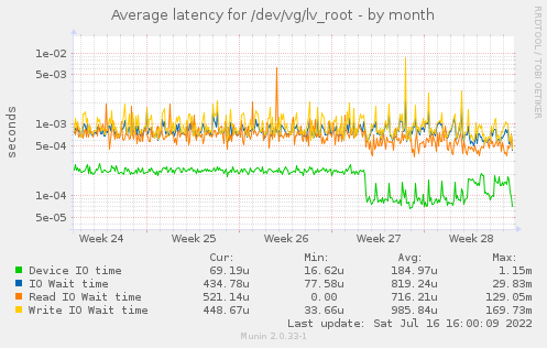 Average latency for /dev/vg/lv_root