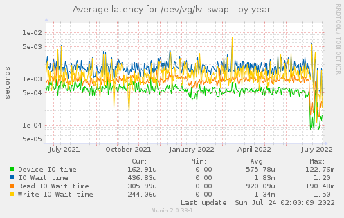 Average latency for /dev/vg/lv_swap