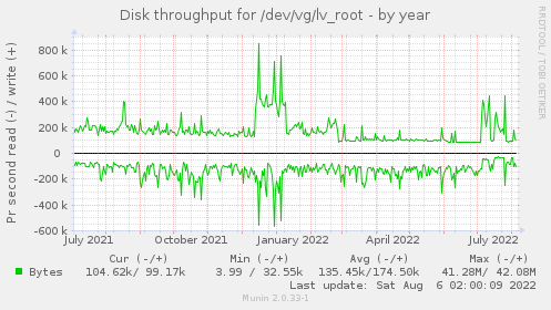 Disk throughput for /dev/vg/lv_root