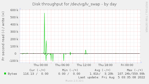 Disk throughput for /dev/vg/lv_swap