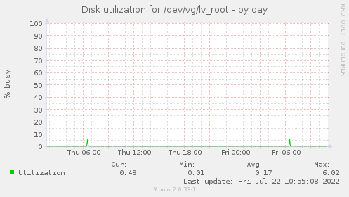Disk utilization for /dev/vg/lv_root
