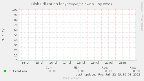 Disk utilization for /dev/vg/lv_swap